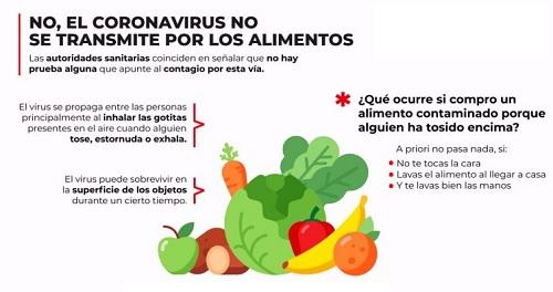 El coronavirus no se transmite por los alimentos